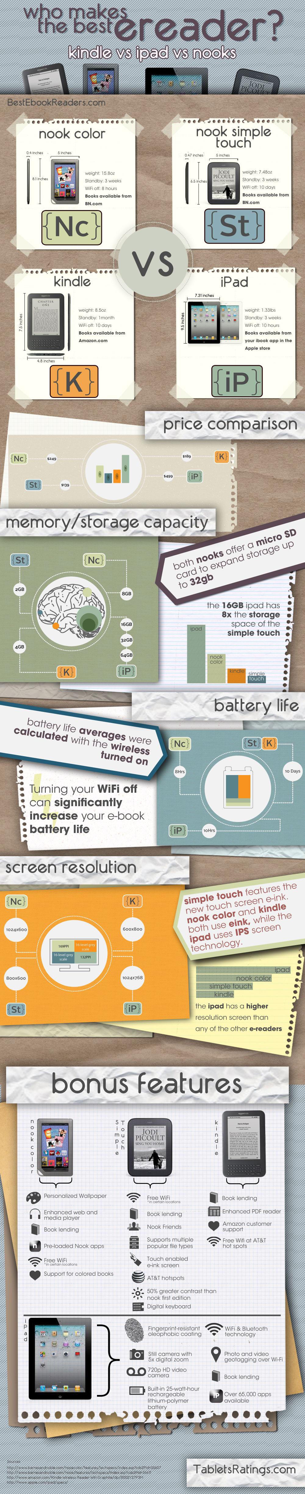 Nook E Reader Vs Kindle: Kindle Vs. IPad 2 Vs. NOOK Color Vs. Simple Touch NOOK