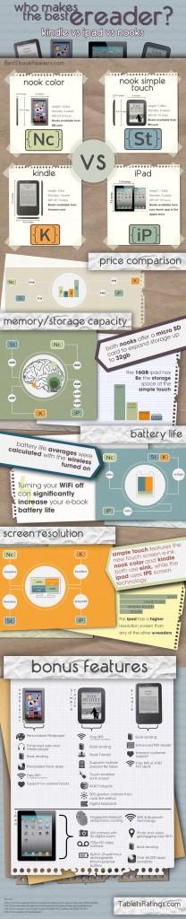 Kindle Vs Sony Reader: Kindle Vs. IPad 2 Vs. NOOK Color Vs. Simple Touch NOOK